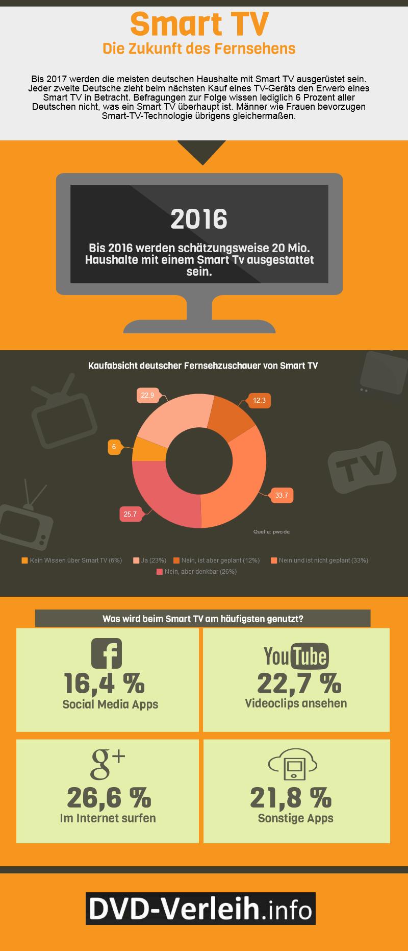 Infografik zur Nutzung von Smart TV