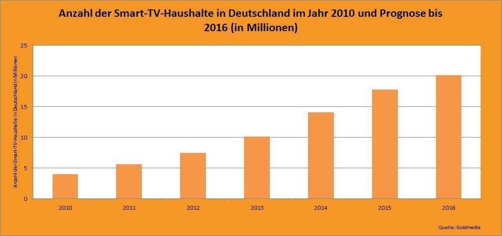 Statistik zur Entwicklung der Smart-TV-Haushalte in Deutschland